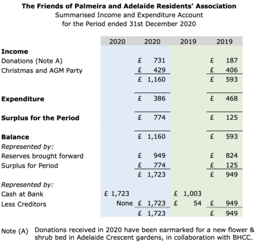 Friends of Palmeira and Adelaide summarised income and expenses to 31 December 2020